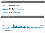 Nearly 1MM Visitors