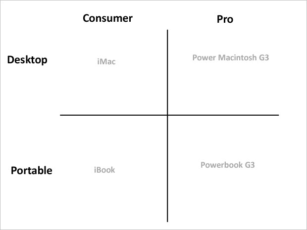 apple product matrix